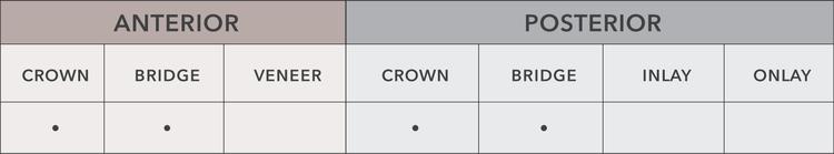 PFM chart
