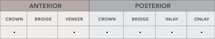 composite chart