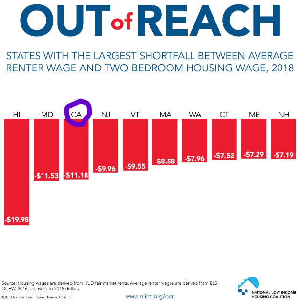 •    We rank 3rd in the 50 states in having the largest shortfall between average renter wage and two-bedroom housing wage •    To afford a modest 2-br apartment in California you need to make $32.68/hour  •    A minimum wage worker in California must work 93 hours a week to afford a 1-br apartment