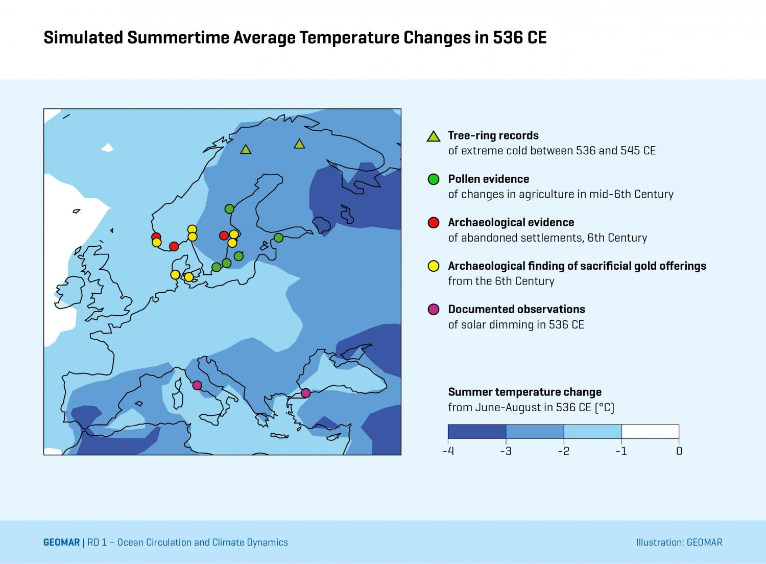 Simulated summertime (June-August) average temperature changes in 536 CE due to the stratospheric aerosol cloud resulting from an unknown volcanic eruption reconstructed here based on contemporary written records and ice core sulfate measurements. The simulated temperature changes, ranging from 1-3 ° C over Europe, show good agreement with estimates from two tree-ring temperature reconstructions based on trees in Northern Scandinavia. Credit: Matt Toohey, GEOMAR