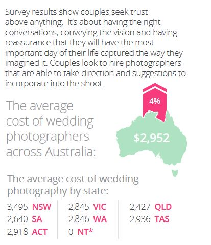 Statistics provided by easyweddings.com.au in their Australian Wedding Industry Report for 2018