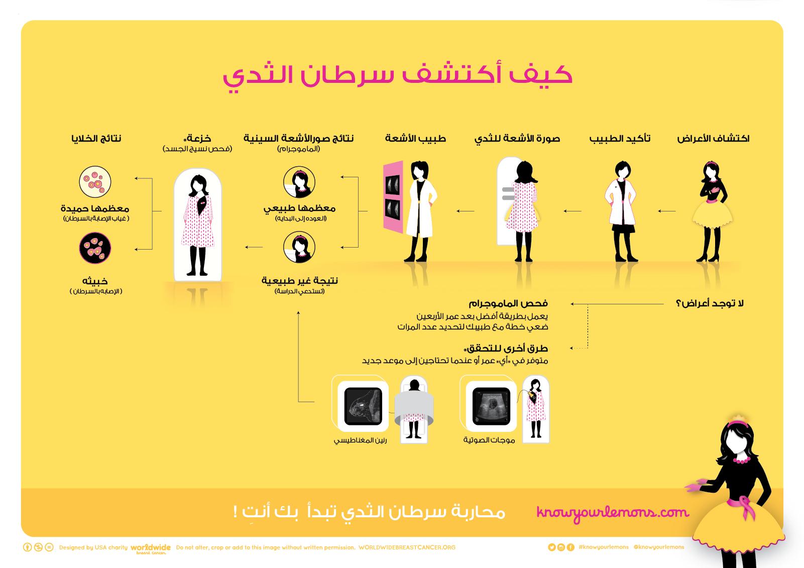 كيف أكتشف سرطان الثدي