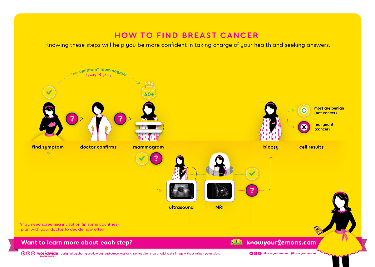 Steps for detecting breast cancer, mammogram