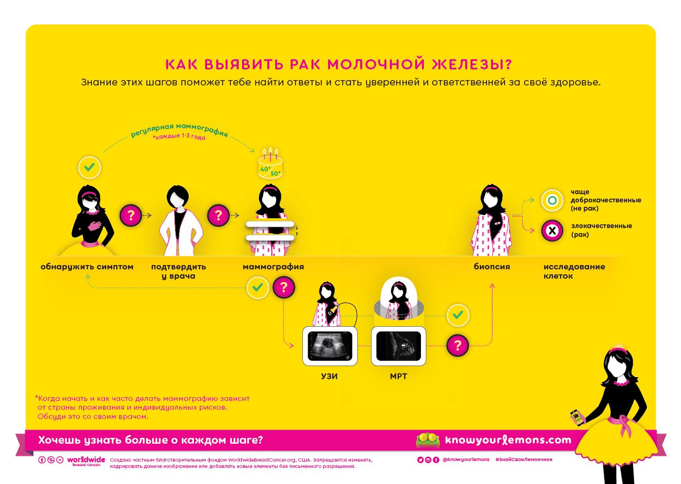 Знаешь, когда лучше делать маммографию?