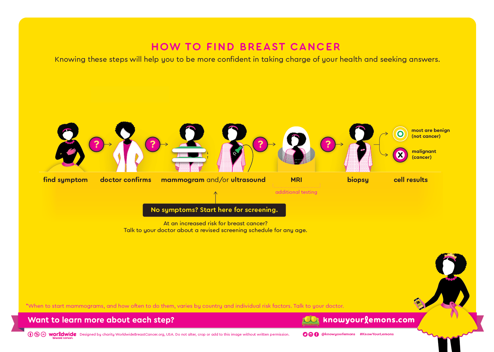 Steps for detecting breast cancer, mammogram (Nigeria)