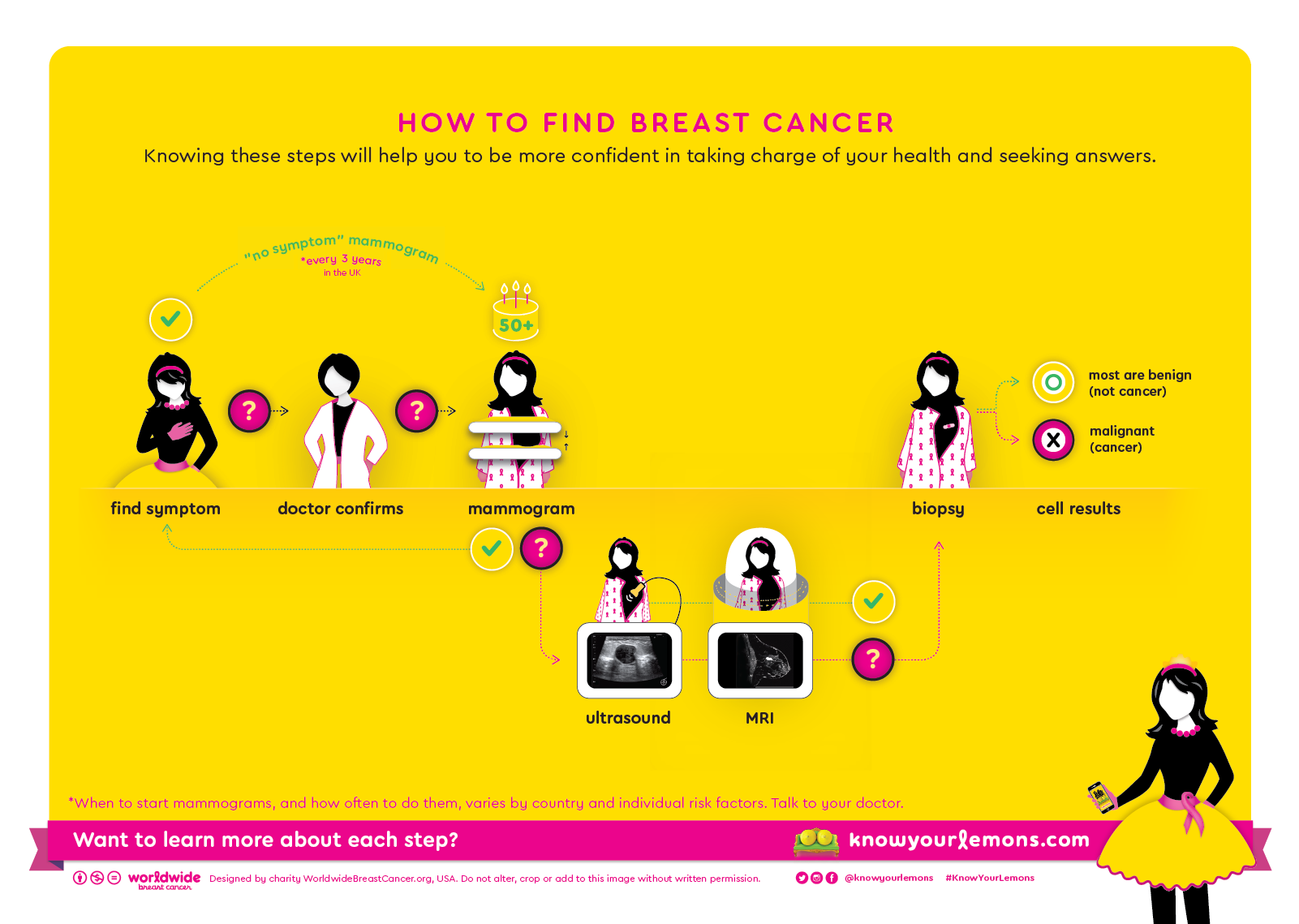 Steps+for+detecting+breast+cancer,+mammogram+(UK).png
