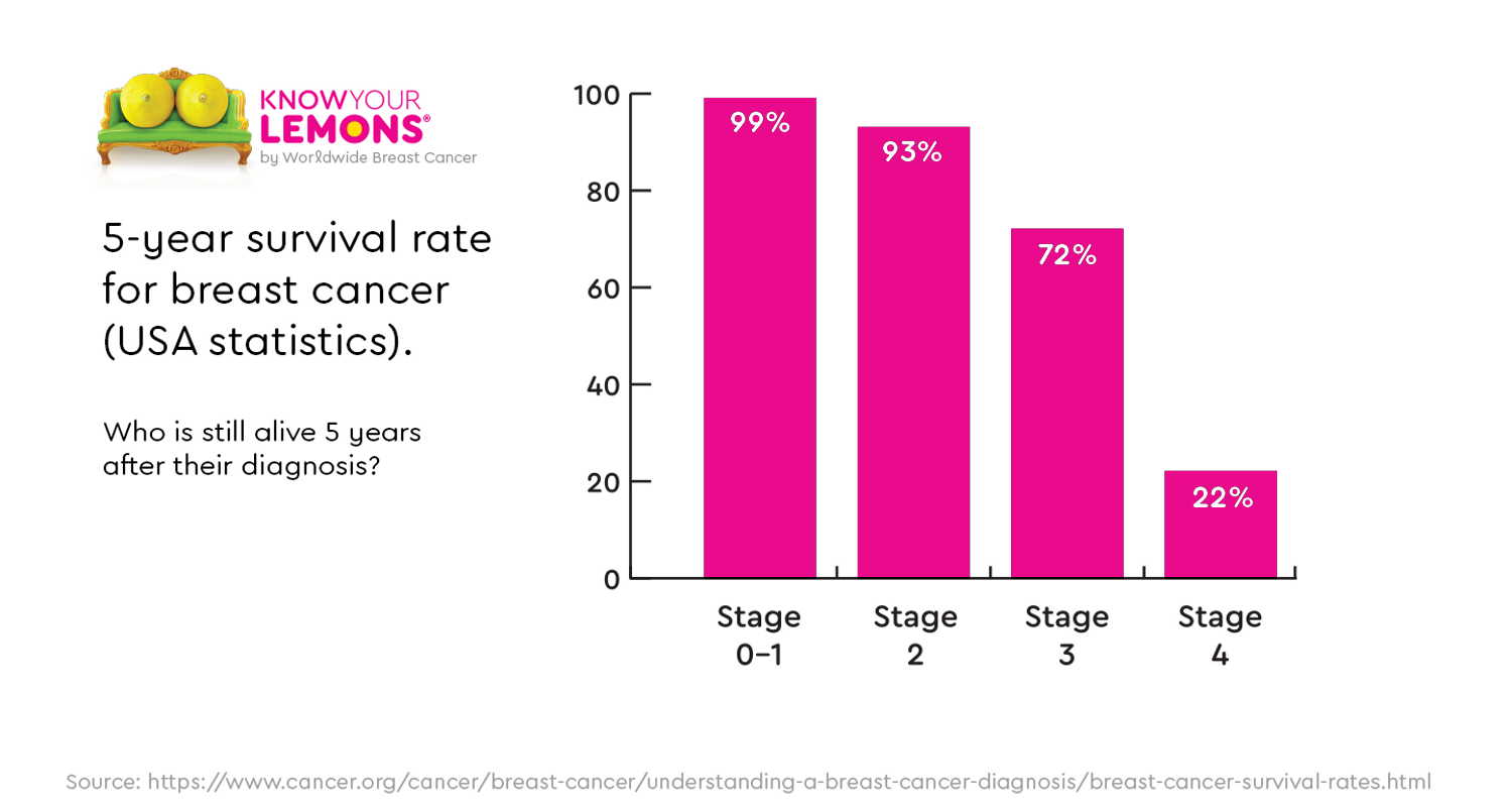 breast-cancer-survival-rates-USA.png