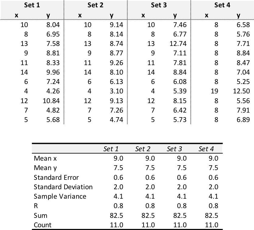 Anscombe's Quartet Data Set 2.png