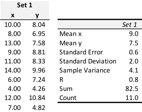 Anscombe's Quartet Data Set 1(2).png