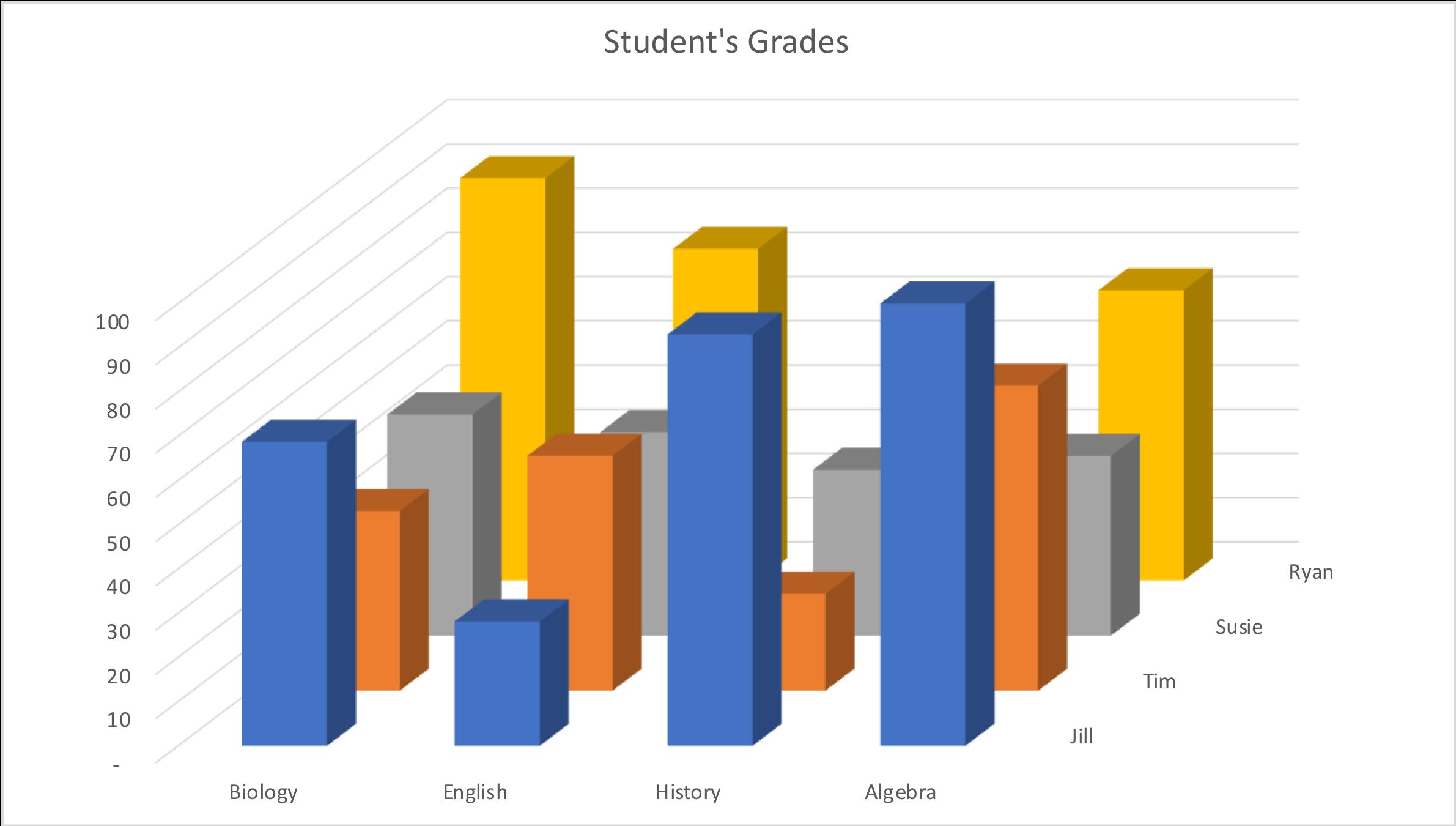 Student's Grades.png