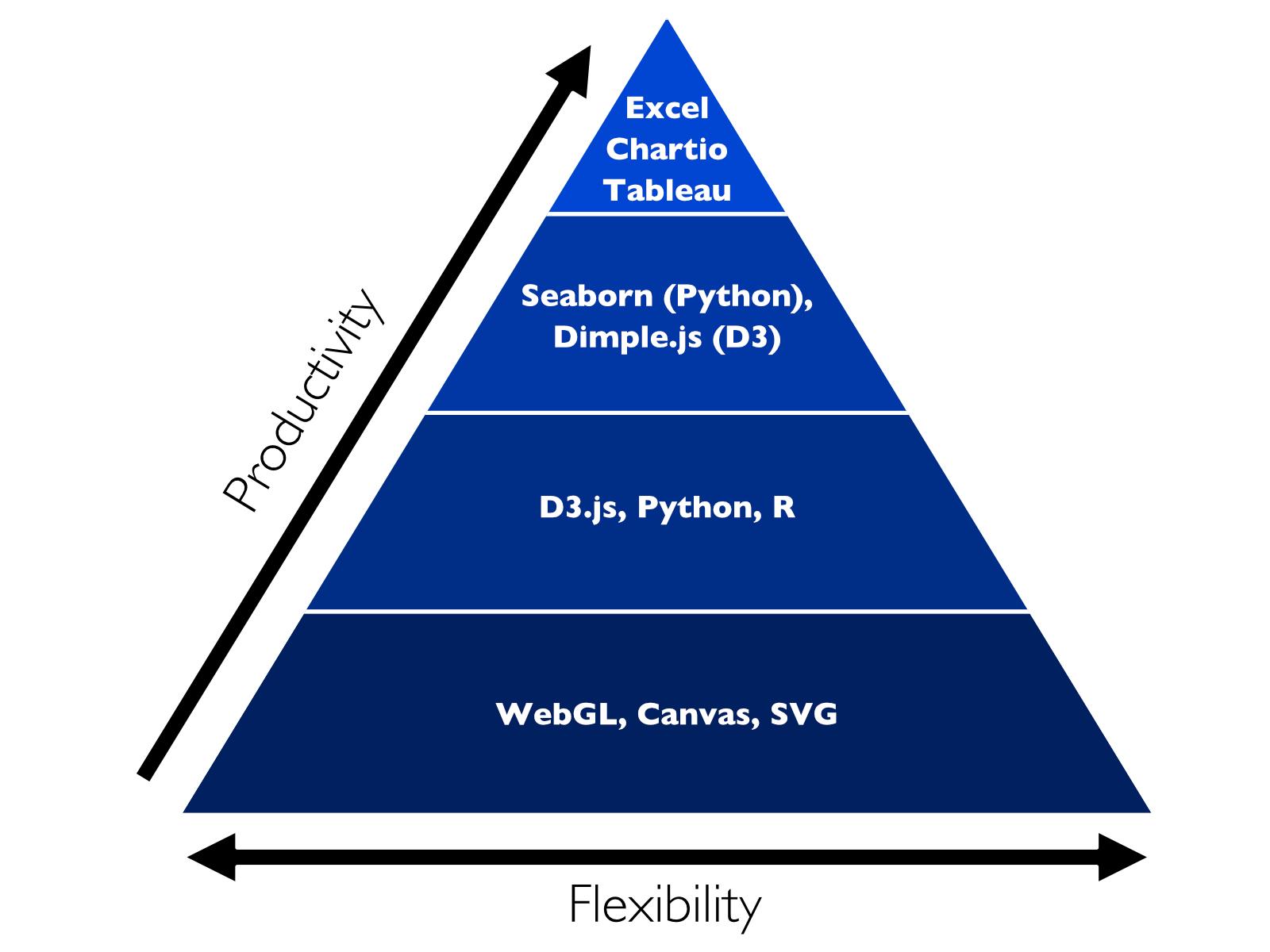 Data Viz Process.jpg