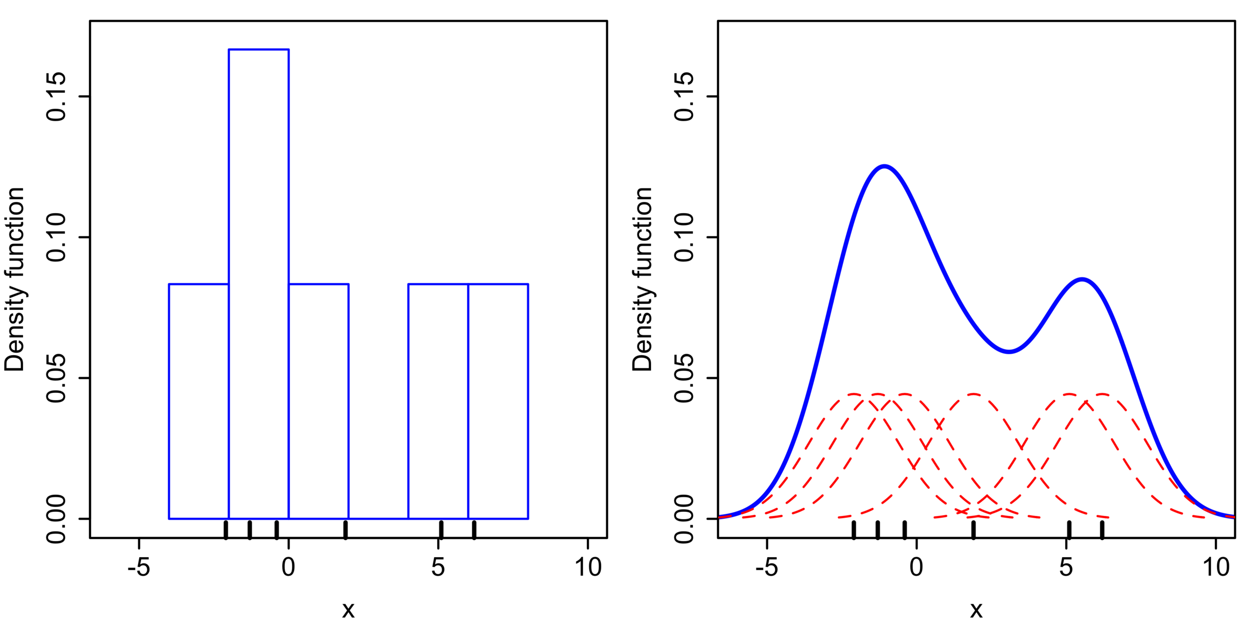 """Comparison of the histogram (left) and kernel density estimate (right) constructed using the same data. The 6 individual kernels are the red dashed curves, the kernel density estimate the blue curves. The data points are the rug plot on the horizontal axis.""  https://en.wikipedia.org/wiki/Kernel_density_estimation"