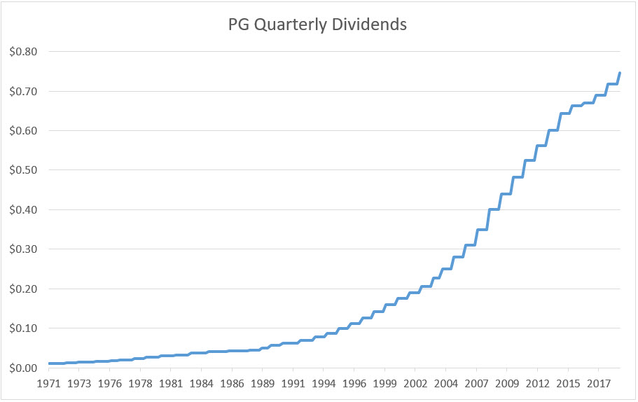 Proctor & Gamble quarterly dividends over time (Source:  P&G Investor Relations )