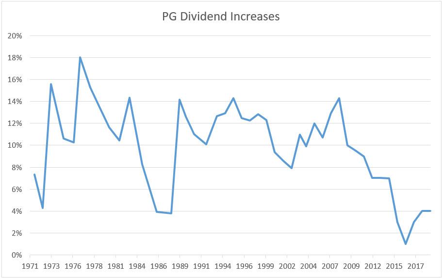PG Dividend Increases.jpg