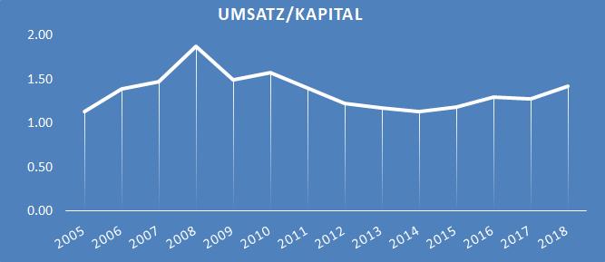 Umsatz_Kapital.png