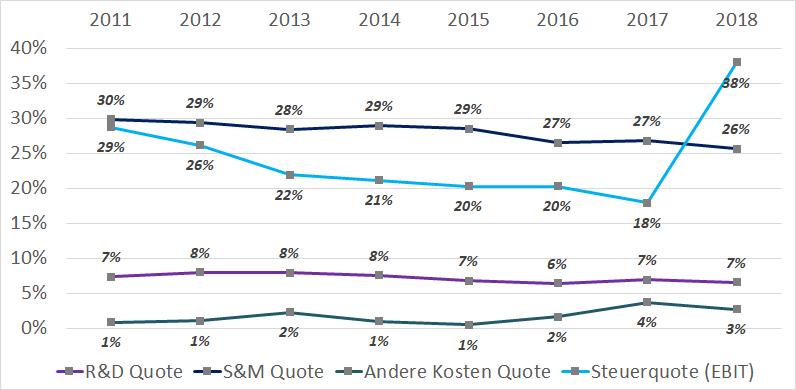 Kostenquoten von ResMed in den letzten Jahren