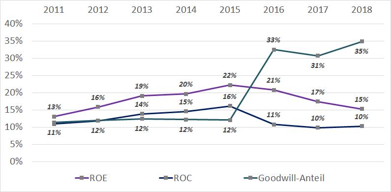 Rentabilität von ResMed zwischen 2011 und 2018
