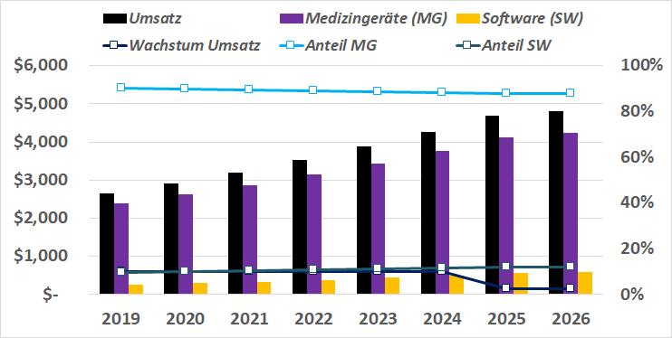 Umsatz und Wachstumsprognosen der ResMed Inc. bis 2026