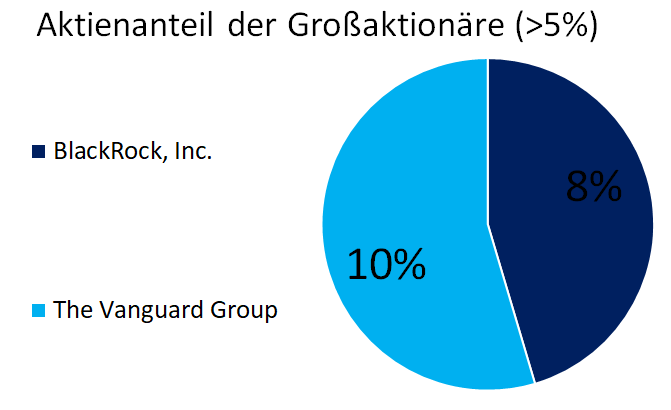 Aktionärsstruktur der LEAR Corporation