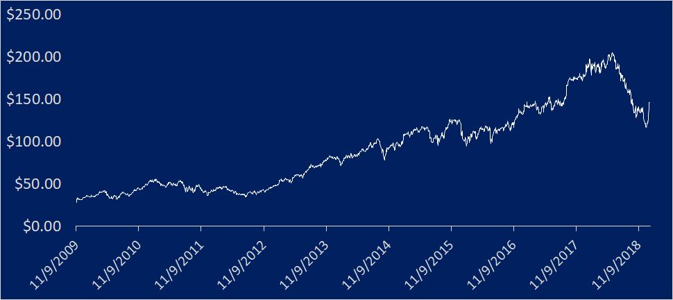 Aktienchart von LEAR