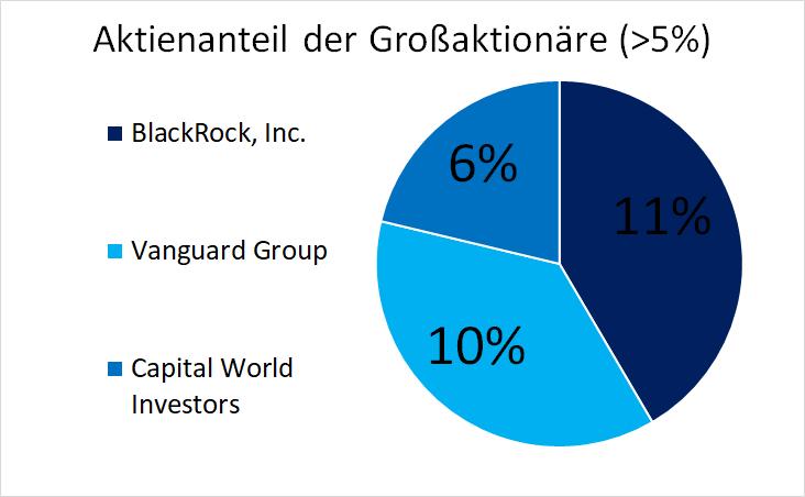 Aktionärsstruktur des Konzernes