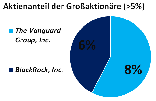 Aktionärsstruktur der Hexcel Corporation