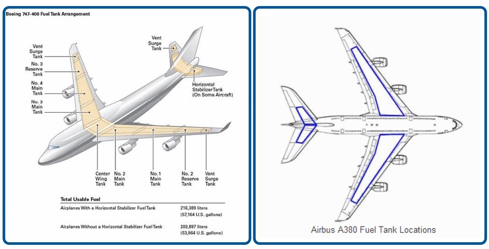 Localização dos tanques de combustível no Boeing 747-400 (à esquerda) e no  Airbus A380  (à direita). Ficar perto dessas asas... sei não (clique para ampliar)