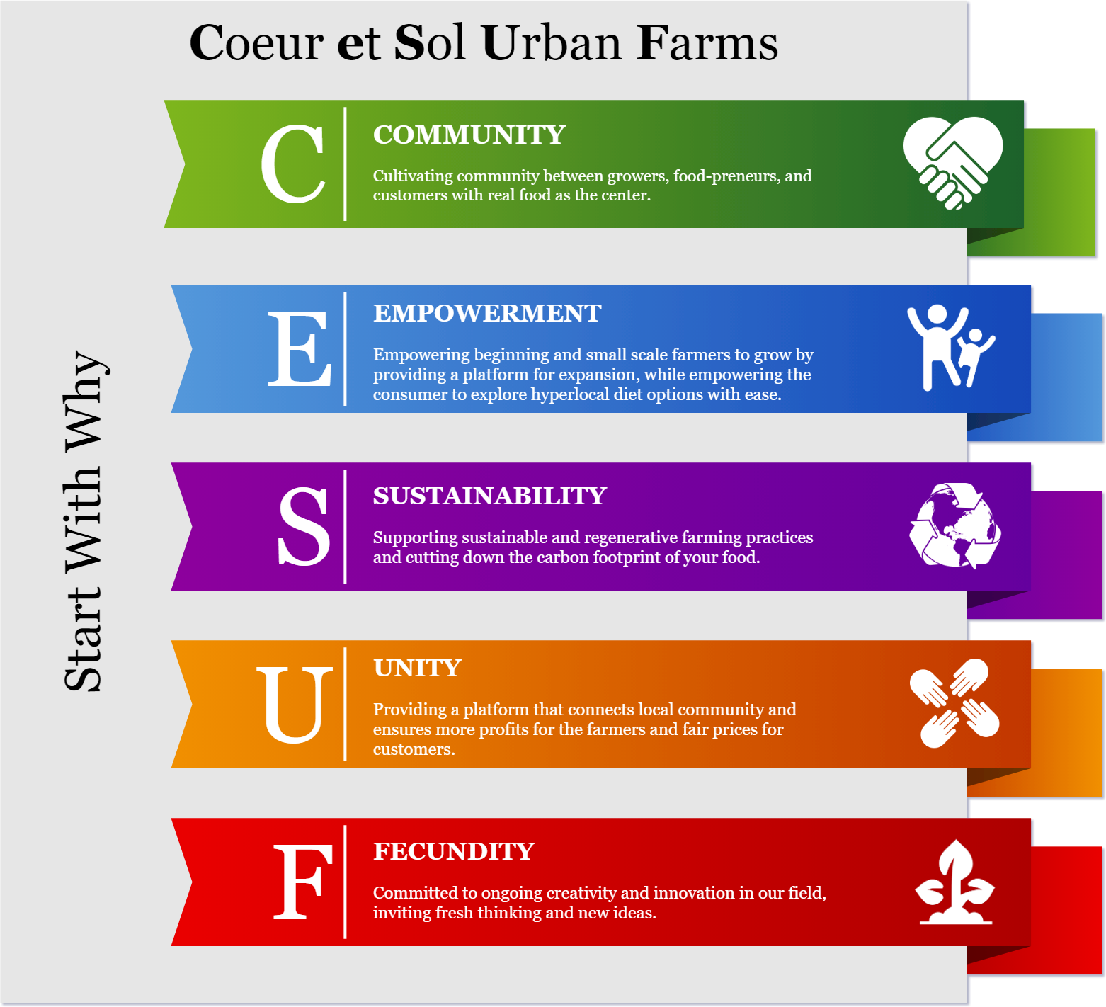 Starting with Why - When I started planning my urban farm business I recognized the importance of community. Urban farming felt uniquely isolating, and I learned quickly that many other young farmers share the same sentiment. Whether urban, suburban or rural the need for a supportive agri-business community in Northern New Jersey proved to be a gap and I quickly became interested in building bridges.Many producers that I have connected with in this first year of farming have expressed some level of struggle with accessing consistent and sustainable market channels. My desire for community among these amazingly passionate, small-scale farmers lead me to develop this concept for a collaborative approach. The result is creating accessible food channels directly to consumer (You!) punctuated by the overall desire to maximize profits for the growers and makers themselves.