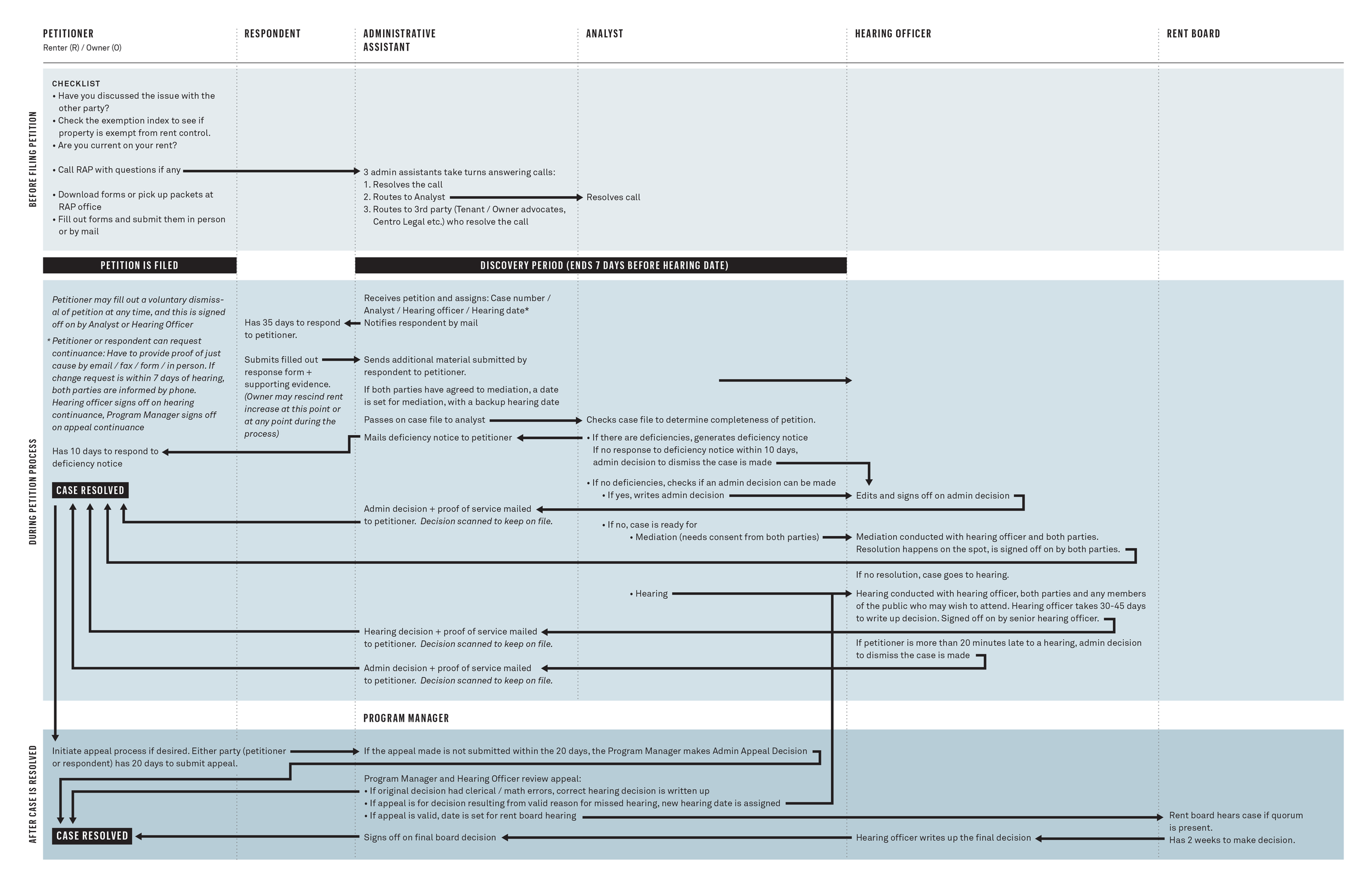 Petition workflow diagram