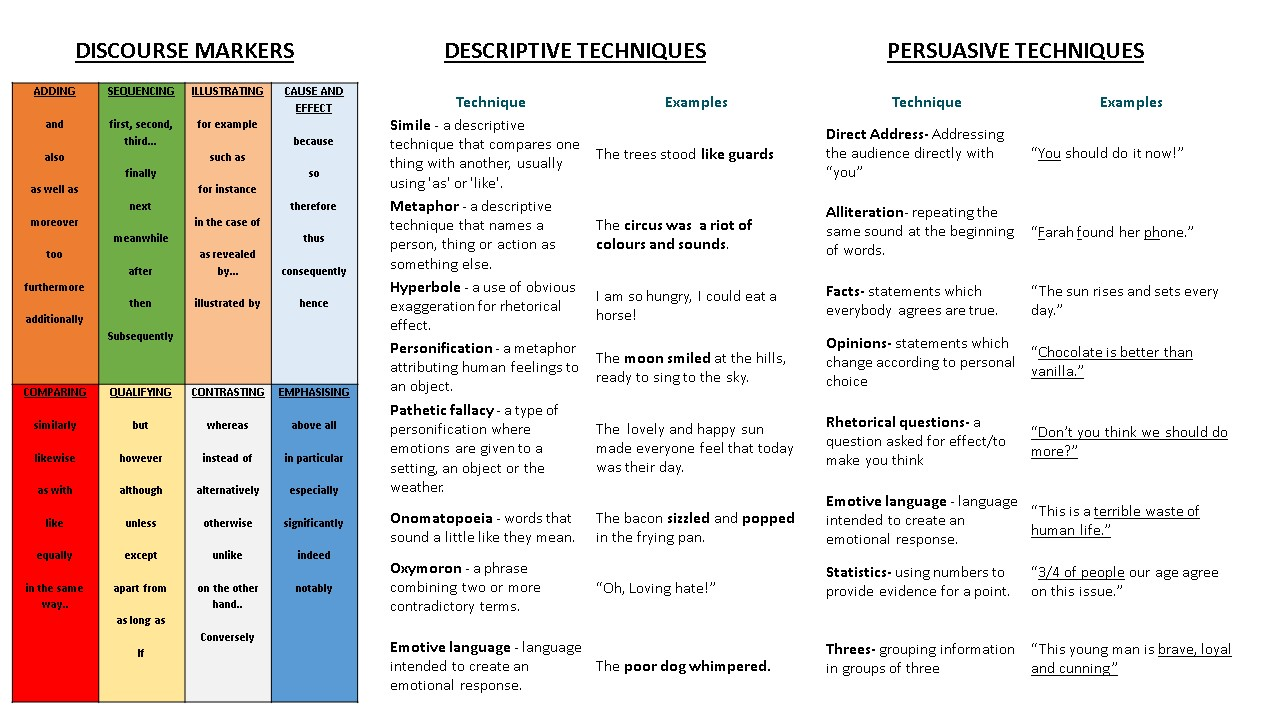 Discourse markers, descriptive and persuasive techniques -