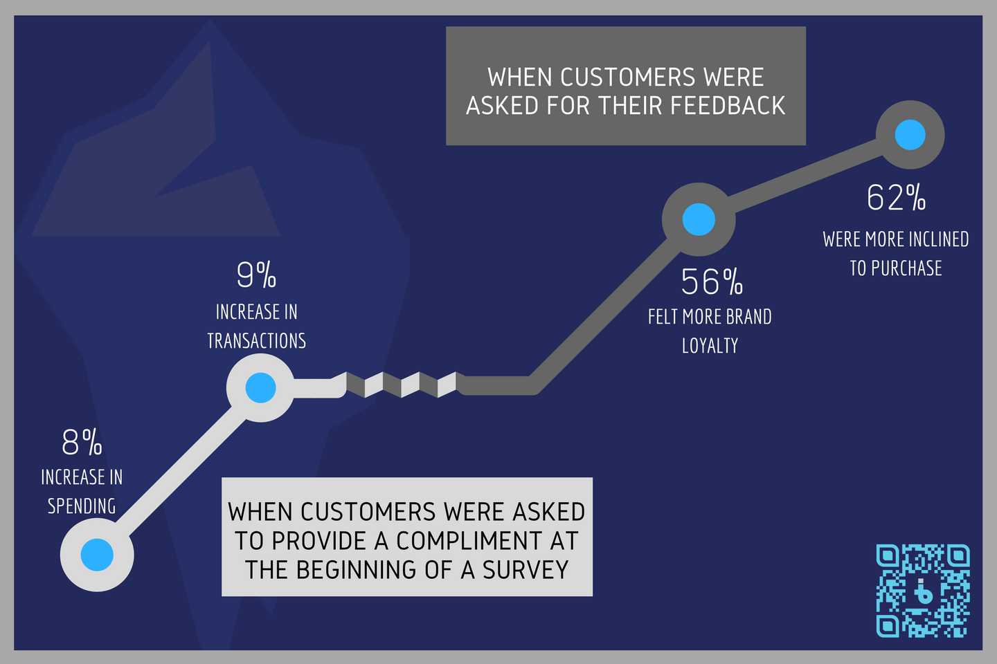 Collecting Feedback Matters