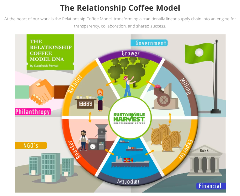 Relationship Coffee Model.png