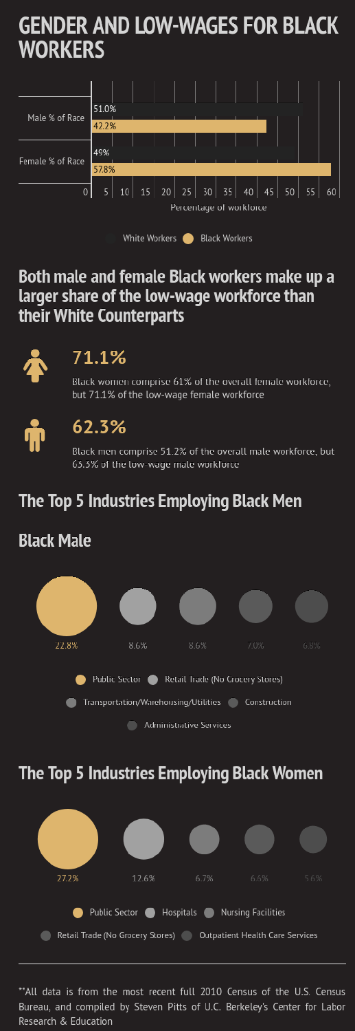 Gender and low wages.png