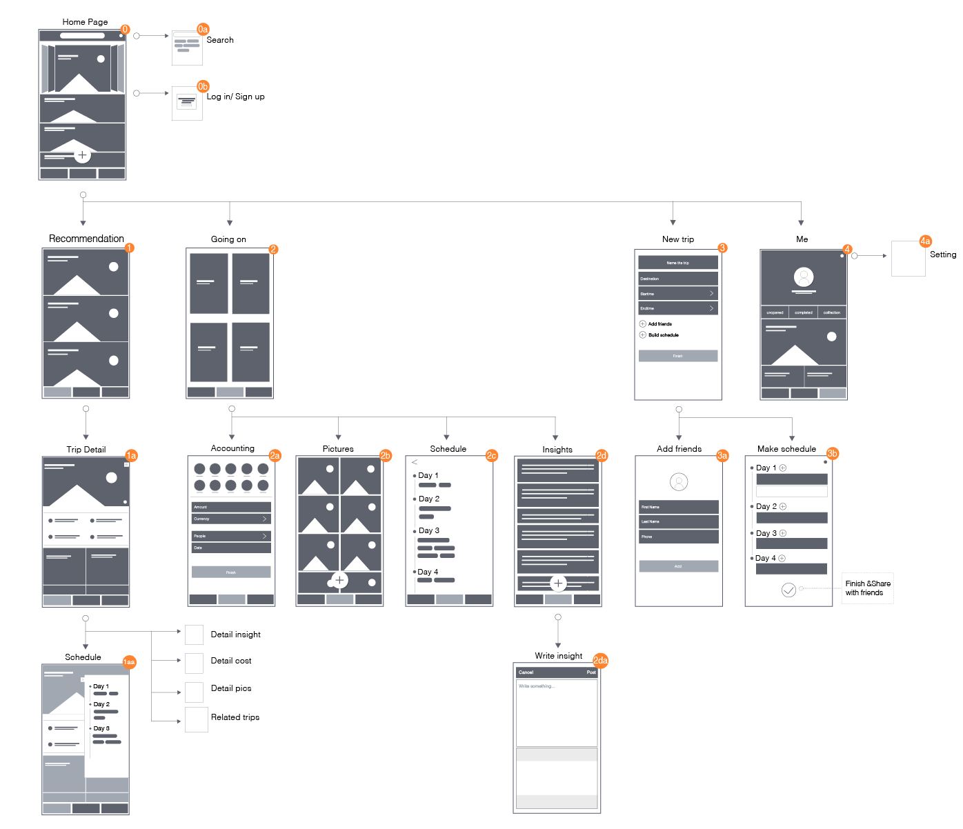 The user flow sturcture