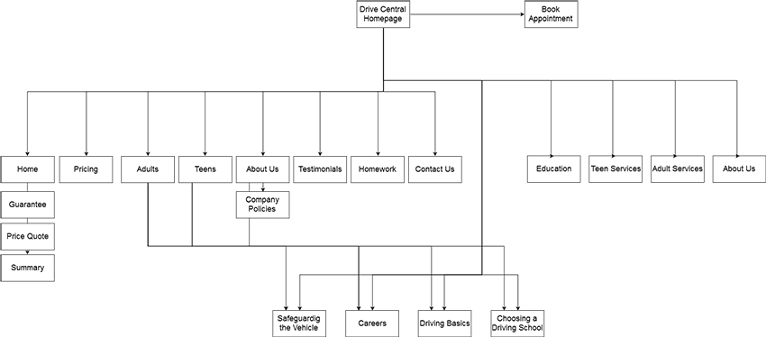 Current site navigation and content organization