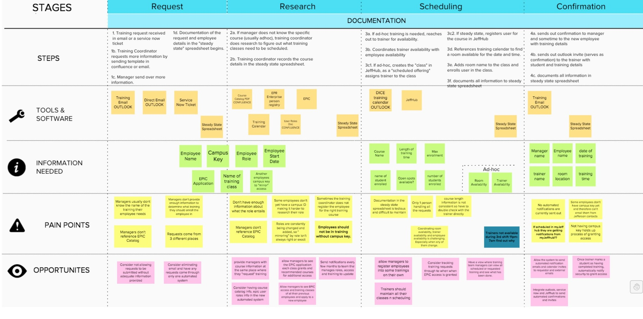 User Research | Strategy