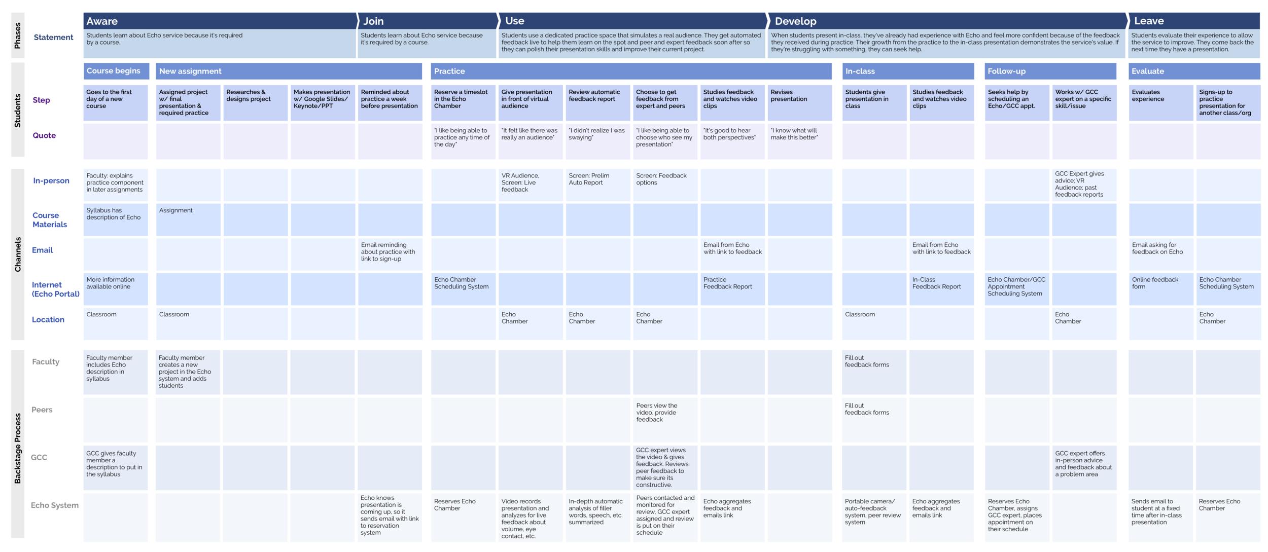 echo-service-blueprint