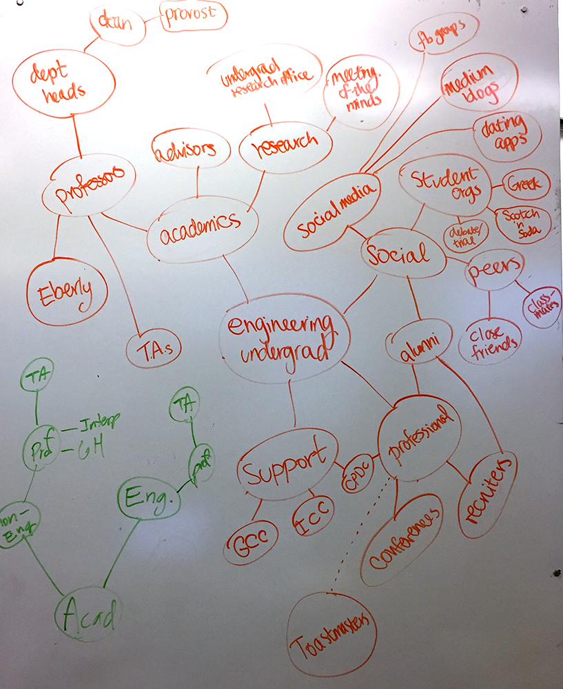 early stakeholder map