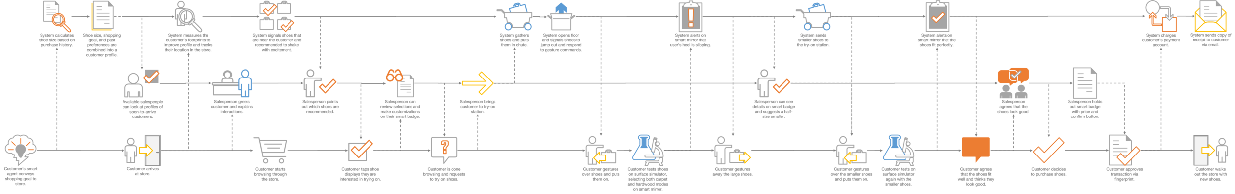 service blueprint (click to enlarge)