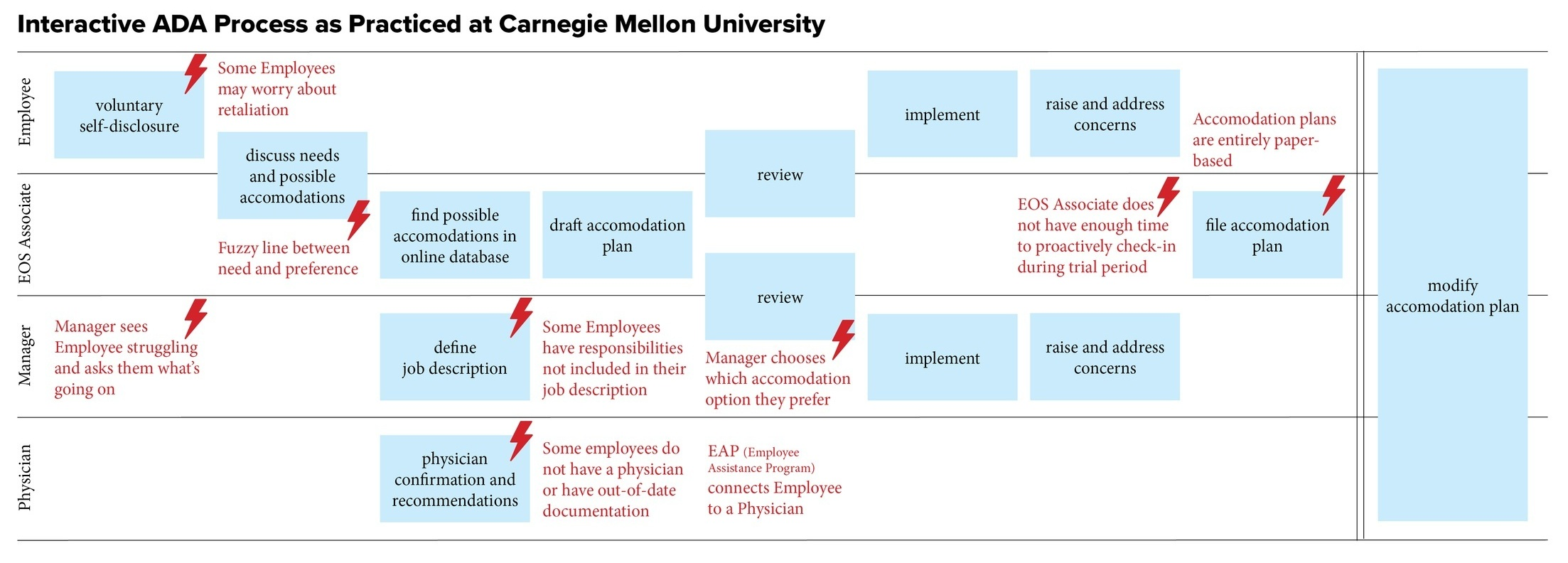 I created this high-level sequence flow diagram of the Interactive ADA process as practiced by Carnegie Mellon University based on an interview with an EOS Associate.