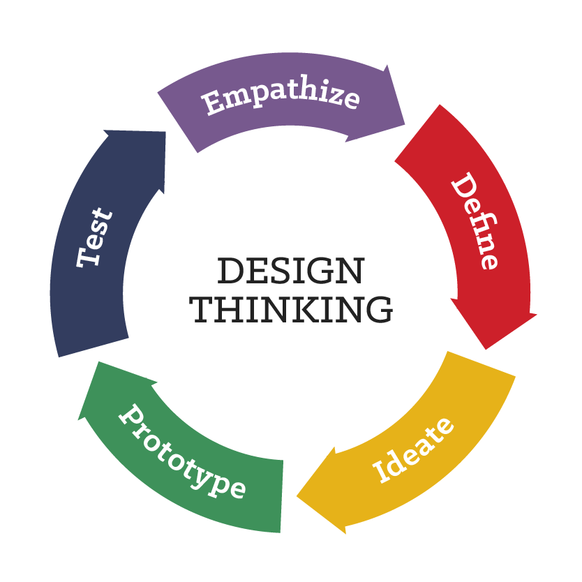 design thinking diagram-01.png