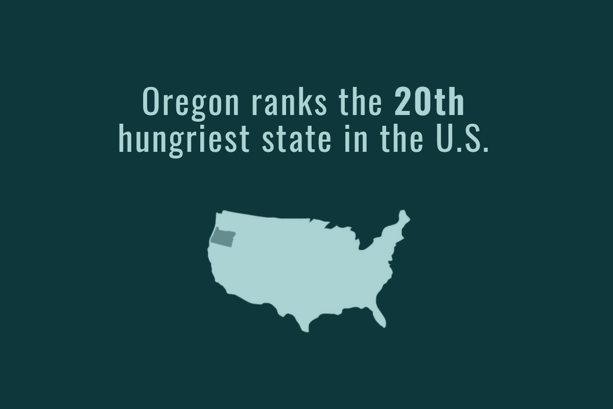 Hunger in Oregon has decreased but remains high.  (USDA, 2019).
