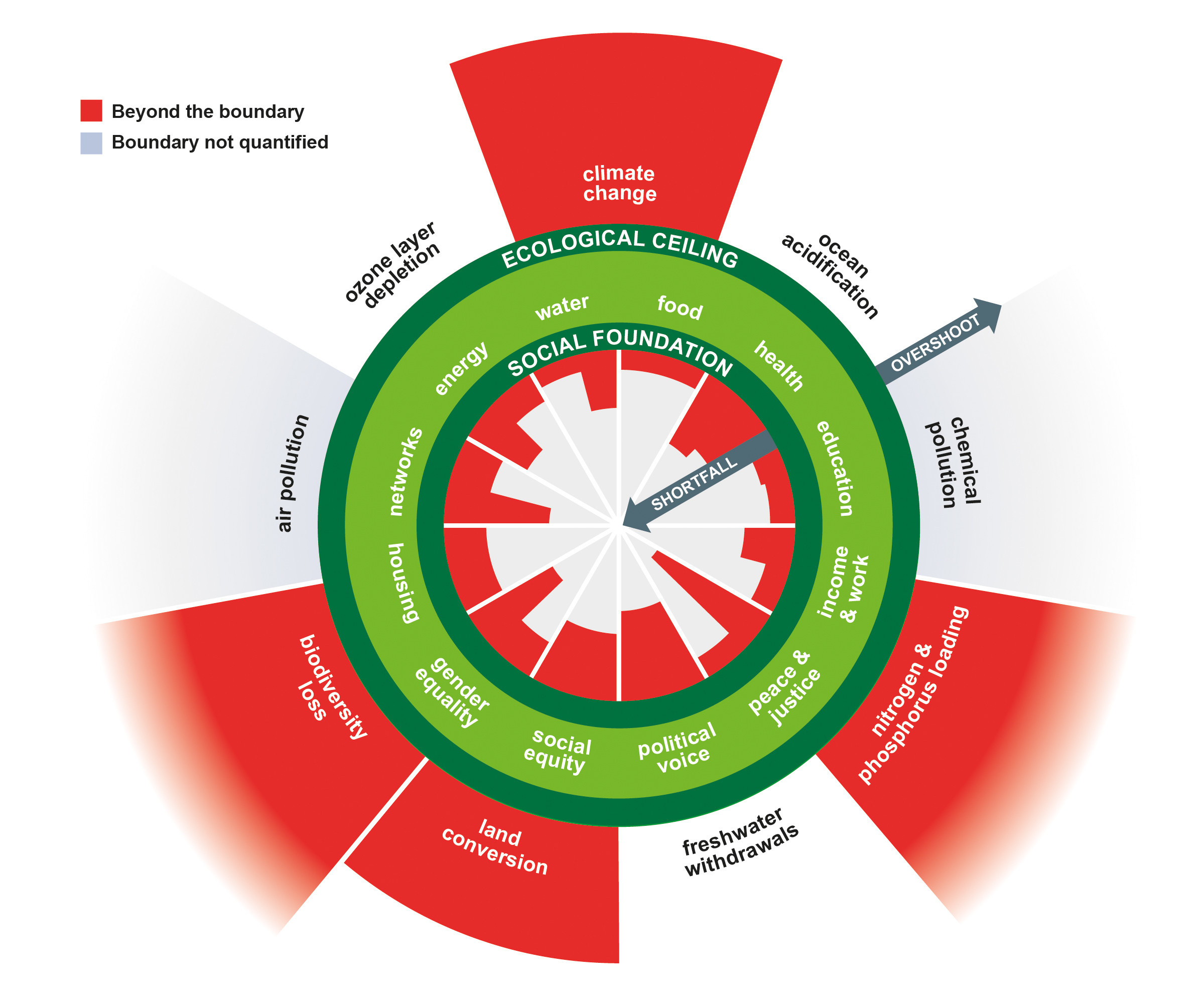 Image: Kate Raworth and Christian Guthier/The Lancet Planetary Health