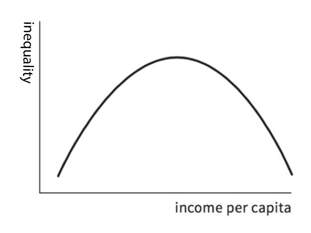 The Kuznets Curve, which suggests that as countries get richer, inequality will rise before it eventually falls.