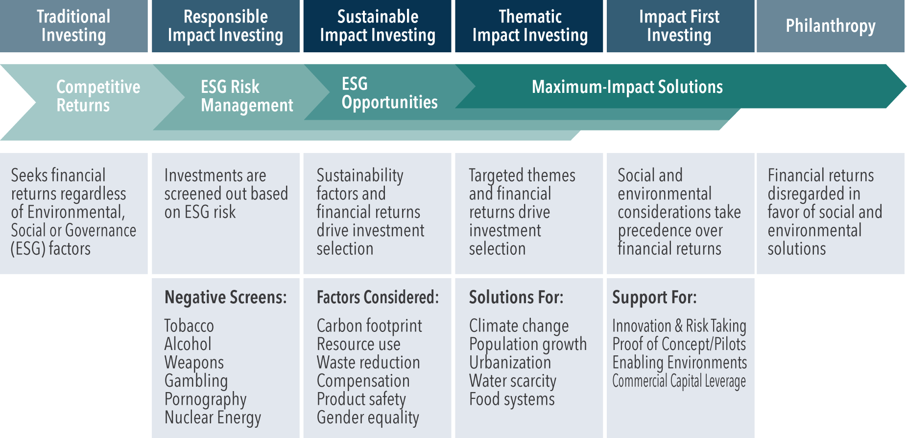 Impact Investing Spectrum by Sonen Capital