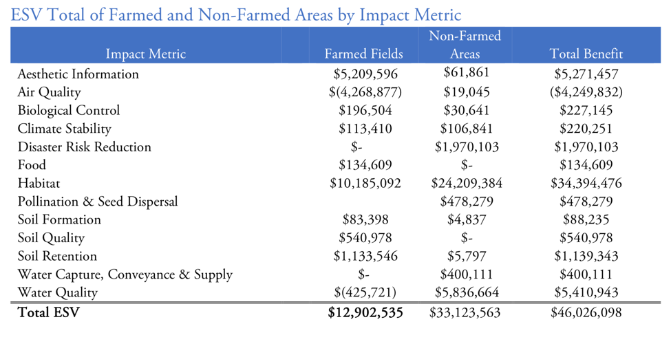 Ecological Service Value of farmed and non-farmed areas by impact metric – Delta Institute (see    report    for methods, context and further data.)