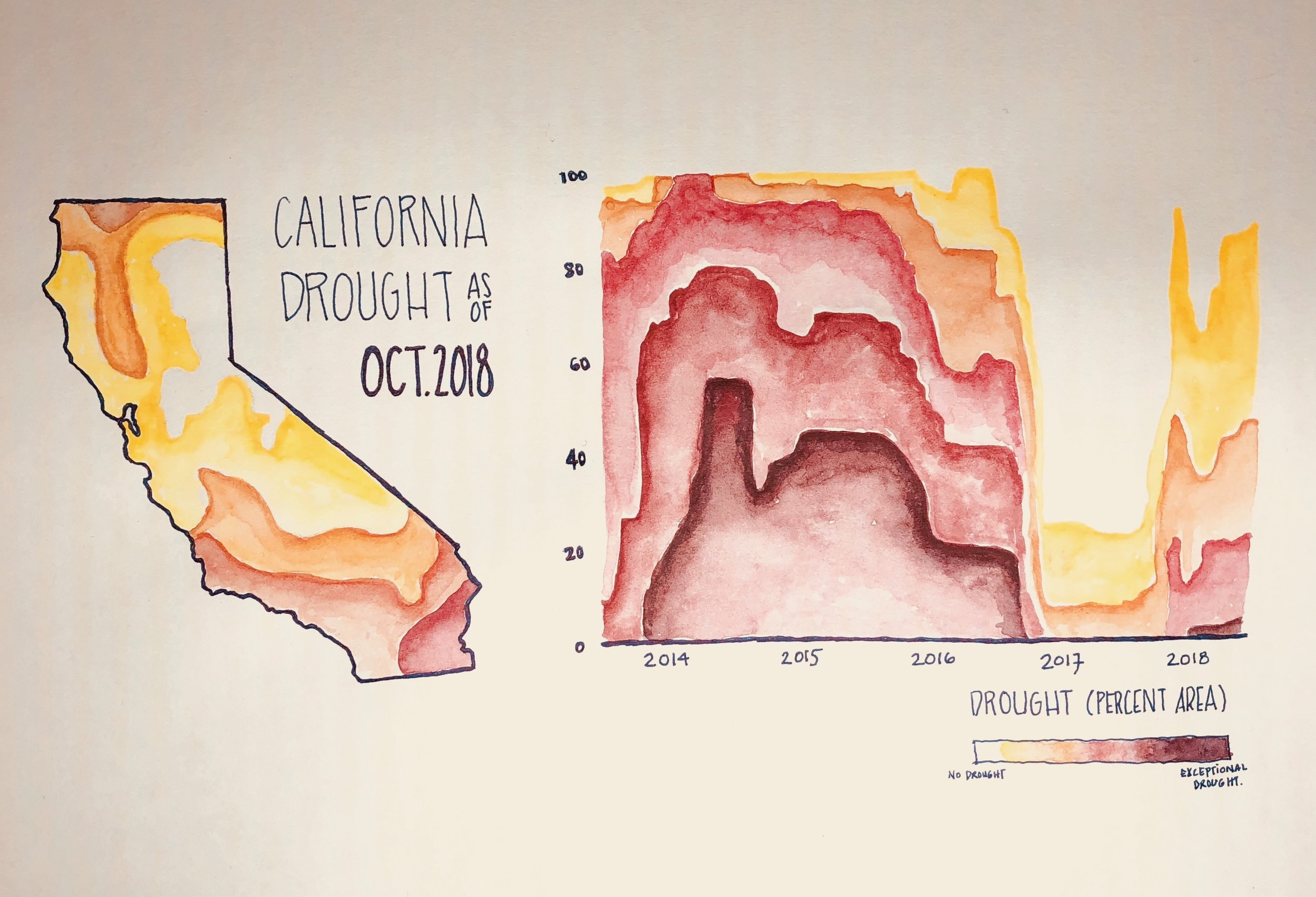 Spell: California's dry spell. Despite the heavy rains we got last year 80% of California is still considered in a drought. The Data from drought.gov