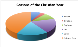 The Liturgical Year. The Year starts with Advent, four Sundays before Christmas. Christmas starts on December 25 and lasts for 12 days. Epiphany starts on January 6 and lasts until Fat Tuesday, the night before Ash Wednesday. Ash Wednesday is always 46 days before Easter making Epiphany a variable length. Lent starts on Ash Wednesday and lasts until Easter (46 days). Easter is always held on the first Sunday following the first full moon following the Spring Equinox. Easter season starts on Easter and lasts 50 days until Pentecost when the church celebrates the gift of the Holy Spirit. Following Easter season we have Ordinary Time, which lasts until Christ the King Sunday and the liturgical year ends.