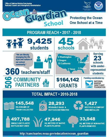 20190207-ocean-guardian-infographic-2017-2018-450.jpg