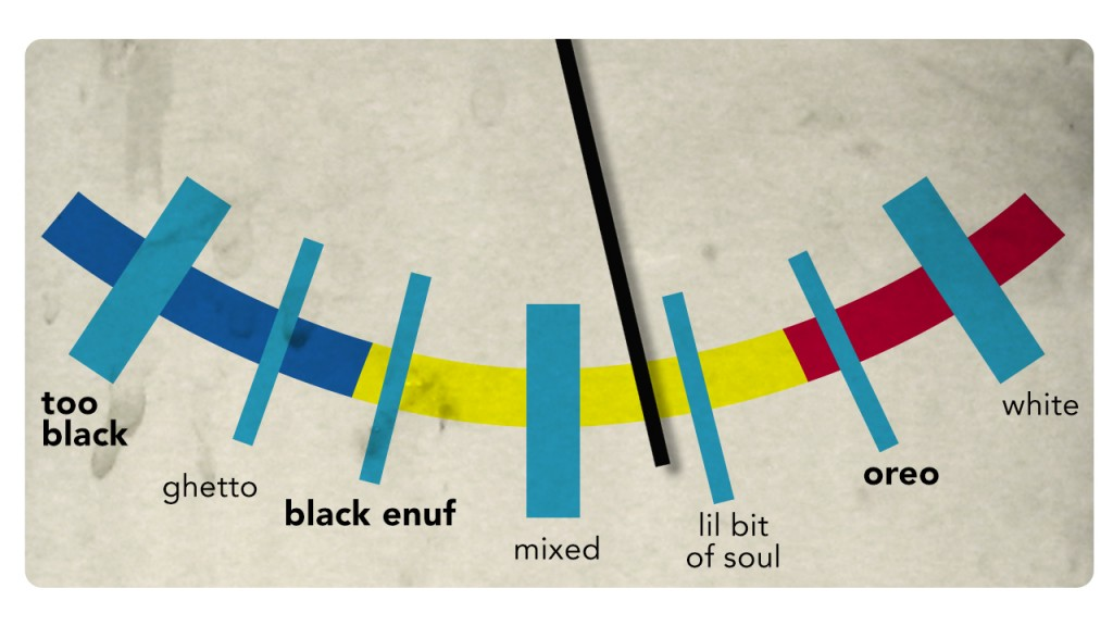 black-o-meter